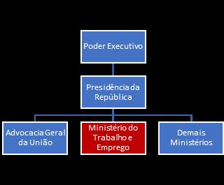 Organograma MTE